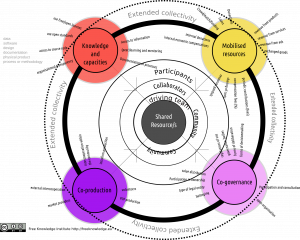 Five Pilar Sustainability Model framework