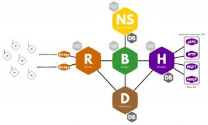 TTN Network Server architecture